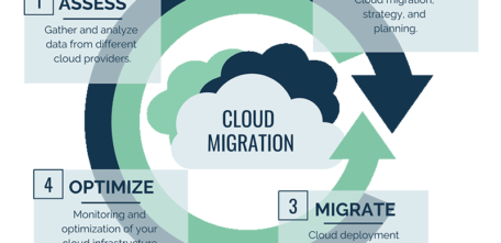 Migrating your website to the cloud: The Fastest Service by Zongotech